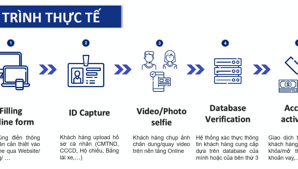 Giải pháp định danh khách hàng điện tử - Viettel eKYC